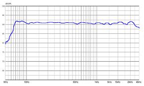Speaker Frequency Range Chart Understanding Audio Frequency Geoff The Grey Geek