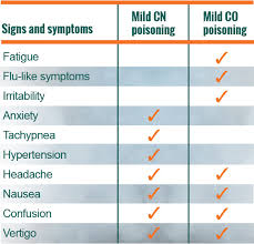 Cyanide Poisoning Vs Carbon Monoxide Poisoning Cyanide Insight