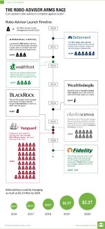 Robo Advisor Chart Visual Capitalist