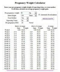 Pregnancy Weight Chart Pregnancy Weight Gain Chart Overweight 3 Baby Weight
