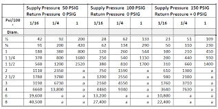 Pvc Pipe Gravity Flow Rate Chart Piping Design Program Energy Models Com