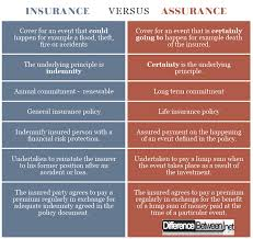 Difference Between Insurance And Assurance Difference Between