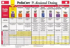 13 Principal Display Panel Pediacare Childrens Fever