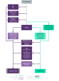 Government Flow Chart Regime Flow Chart Production Sharing Offshore Technology
