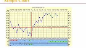 Ovulation Chart Pregnancy Signs Fertility Friend Videos Cp Fun Music Videos