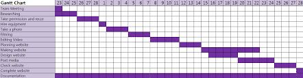 Gantt Chart For Restaurant Edit Production Schedules Kim Jieun
