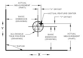 True Position Gd T Tolerance Calculator Engineers Edge