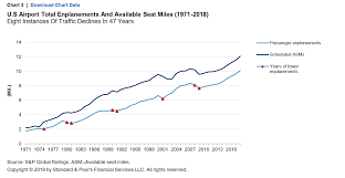 How Budget Carriers Transformed The Airline Industry In 14 Charts U S Airport Balance Sheets And Exposures Increase With