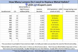Led Halogen Equivalent Chart How Many Lumens For A 400watt Metal Halide And What Is The
