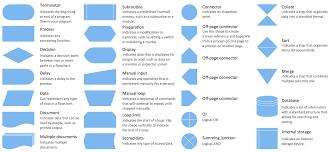 process flow chart symbols flow chart symbols