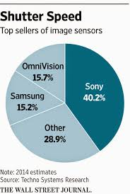 Image Sensors World Image Sensor Market Shares