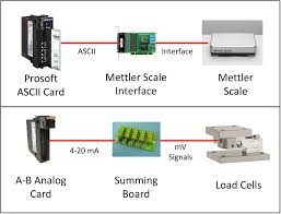 scales and load cells automationprimer mettlervsloadcells