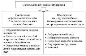 Развитие государственной социальной политики на региональном  Схема направления социальной политики государства