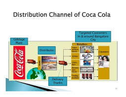 coca cola distribution coca cola beverages pvt ltd ppt