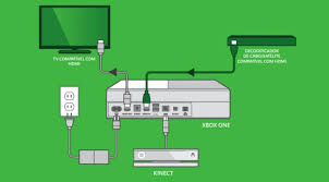 xbox one manual leaks reveals vital kinect details console and setting up an xbox one