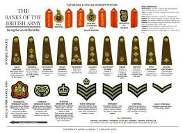 British Rank Insignia Chart The Chindits In 1943 Army Ranks Military Insignia