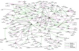 Стандартинформ больше не по стандарту Троицкий вариант Наука Рис 1 Сеть липовых диссертаций в Стандартинформе в 2007 2012 годах
