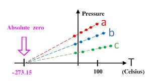 Temperature Conversion Celsius Fahrenheit Kelvin And