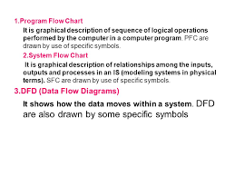 Pictorial Flow Chart Introduction To Flow Chart It Is Pictorial Representation Of