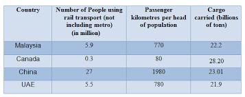 Table Chart Ielts Academic Ielts Writing Task 1 Sample 70 Rail Transport In