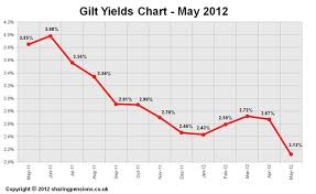 15 Years Gilt Yields Chart May 2012