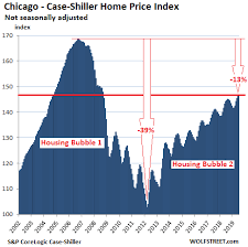 Case Shiller Index Chart From Less Splendid Housing Bubbles To Crushed Markets In