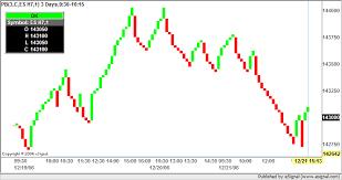 Three Line Break Charts Esignal Trading Forum Discussion