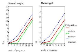Pregnancy Weight Gain Chart Weight Gain Charts For Normal And Overweight Women Iom