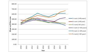 Hdb Resale Price Index Chart Scary Hdb Price Statistics Leong Sze Hian