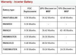 Exide Chart Exide Battery Replacement Chart Best Picture Of Chart