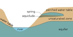 Water Table Wikipedia