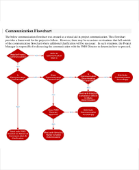 Business Flow Chart Sample 7 Business Flow Chart Templates 7 Free Word Pdf Format