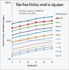 figure 3 the friction factor vs velocity for diffe velocities