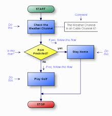Examples Of Good Charts Introducing Flow Charts Lessons Tes Teach