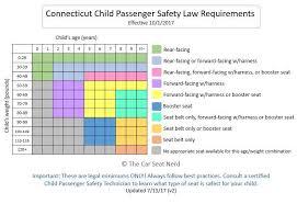 Car Seat Chart Car Seat Chart V2 Eccs