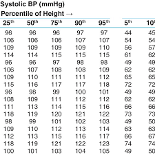 Blood Pressure Levels For Boys By Age And Height Percentiles