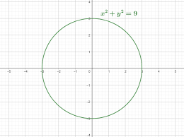 we know that 3 2 9 3 2 9 32 9 so we now also know that the radius of the circle described by this equation will be 3 as mentioned all circle