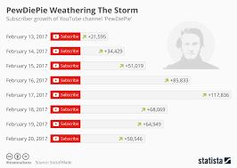 Youtube Subscriber Chart Chart Pewdiepie Weathering The Storm Statista