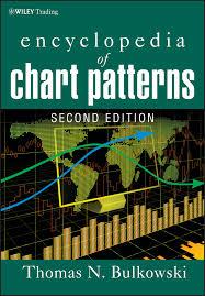 Classic Chart Patterns Poster Encyclopedia Of Chart Patterns 2nd Ed