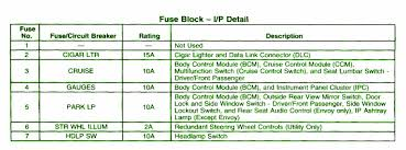 fuse panelcar wiring diagram page 179 2004 chevrolet zr 2 central fuse box map