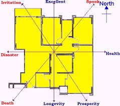 feng shui bagua map pass fengshuibagua c feng shui bagua map pass bad feng shui house design