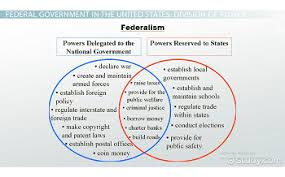 What Is A Federal Government Definition Powers
