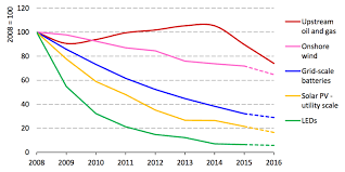 Energy Cost Chart 7 Charts Show New Renewables Outpacing Rising Demand For