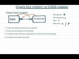 Crow S Foot Notation Crows Foot Vs Chen Notation Youtube