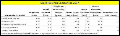 Skate Rollerskis Key Metrics Rollerskishop Com Llc