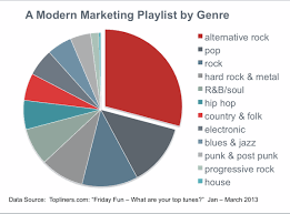 Whats On Your Modern Marketing Music Playlist Chart