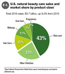 Organic Chart Us Higher Sales Of Natural And Organic Personal Care