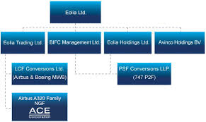 Ace Conversion Chart Lcf Conversions Eolia Group Structure