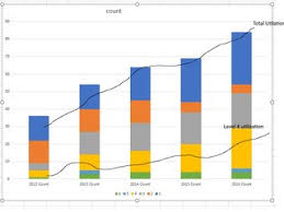 Add Trendline To Excel Chart Add Multiple Utilization Percentage Trend Lines To A