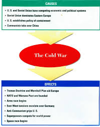 origins of the cold war essay thesis statement on marijuana origins of the cold war presentation cold war origins and policies cold war causes